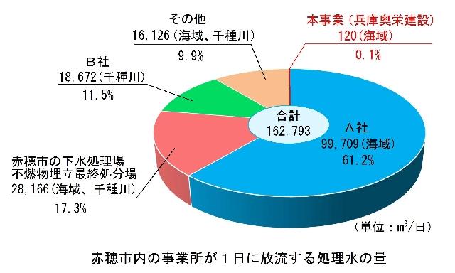 排出量の比較